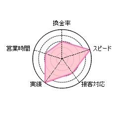 和光クレジットの総合評価